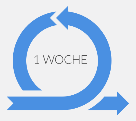 Agile Methoden in Agenturen: Iterationen