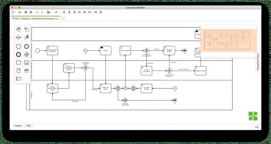 BPMN Prozess welcher mit der Camunda Suite entwickelt wurde.
