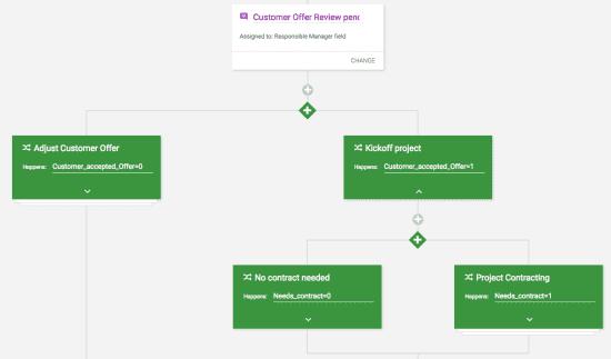 Prozess welcher über KiSSFLOW implementiert wurde.