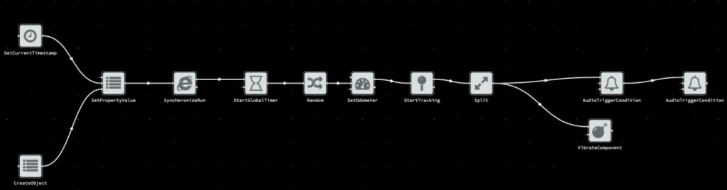 Einblick in ein Beispielworkflow welcher mithilfe der IRTECH GPS Flow-Suite gebaut wurde.